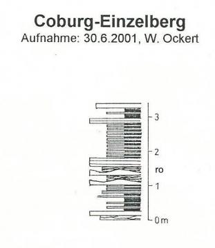 Profil Einzelberg